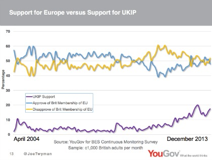 EU v. Ukip Photo: YouGov