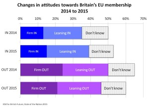 Attitudes to EU membership 2014-2015 JPEG_British Future 2015