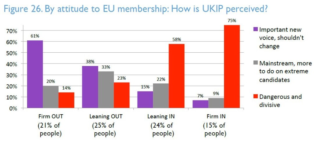 How is UKIP perceived by attitude to EU membership JPEG_British Future 2015