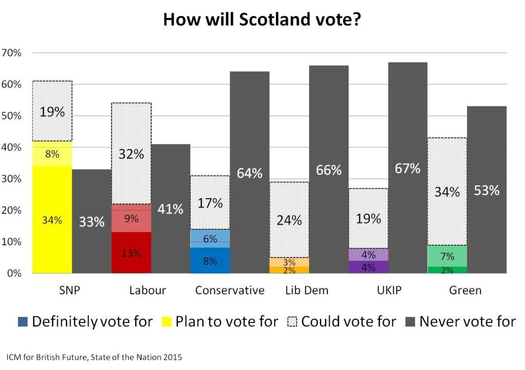 How will Scotland vote JPEG_British Future 2015