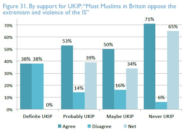 UKIP support Muslim IS question_British Future 2015