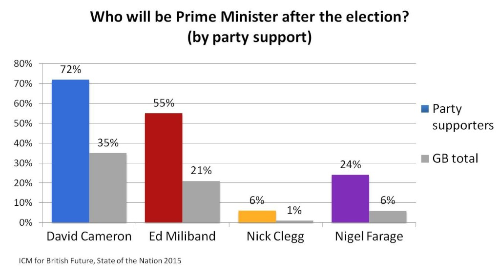 Who will be PM, GB and party support JPEG_British Future 2015