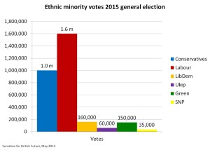 Ethnic minority votes GE2015 numbers