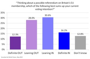 EU Ref voting intention ALL