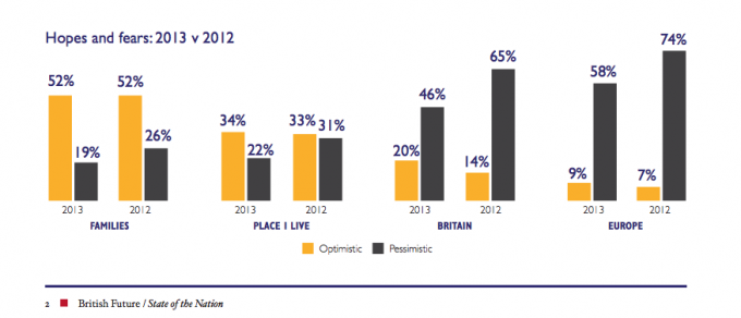 How positive Britons in 2013?